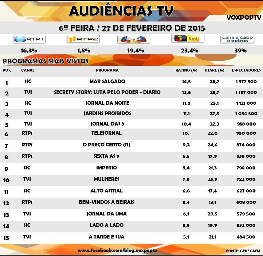 Audiências Tv: Sexta 27 de Fevereiro 2015