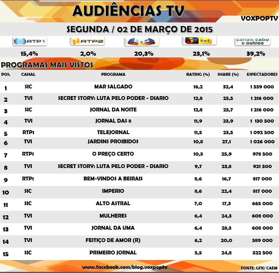 Audiências TV: Segunda 02 de Março de 2015