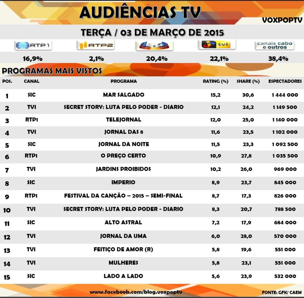 Audiências TV: Terça 03 de Março de 2015