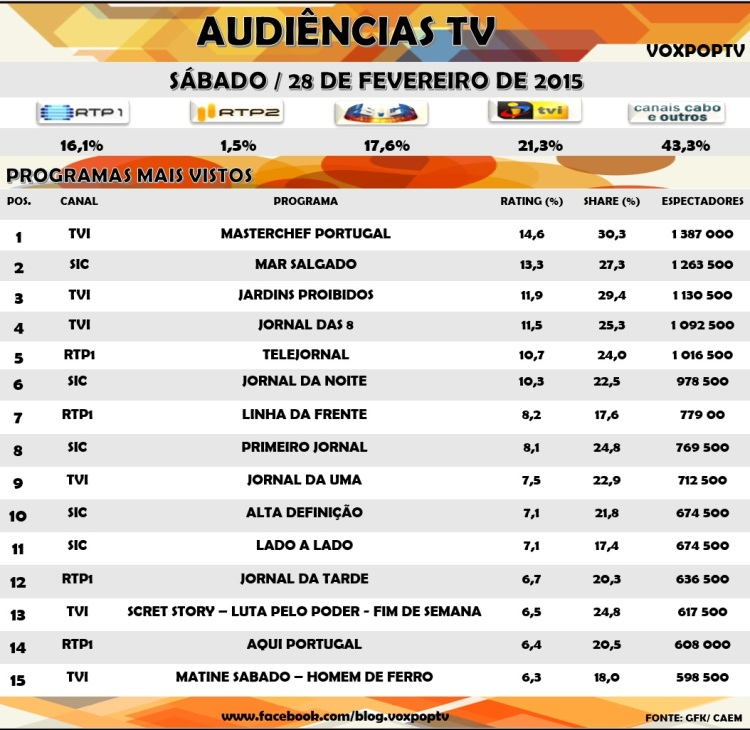 Audiências Tv: Sábado 28 de Fevereiro 2015