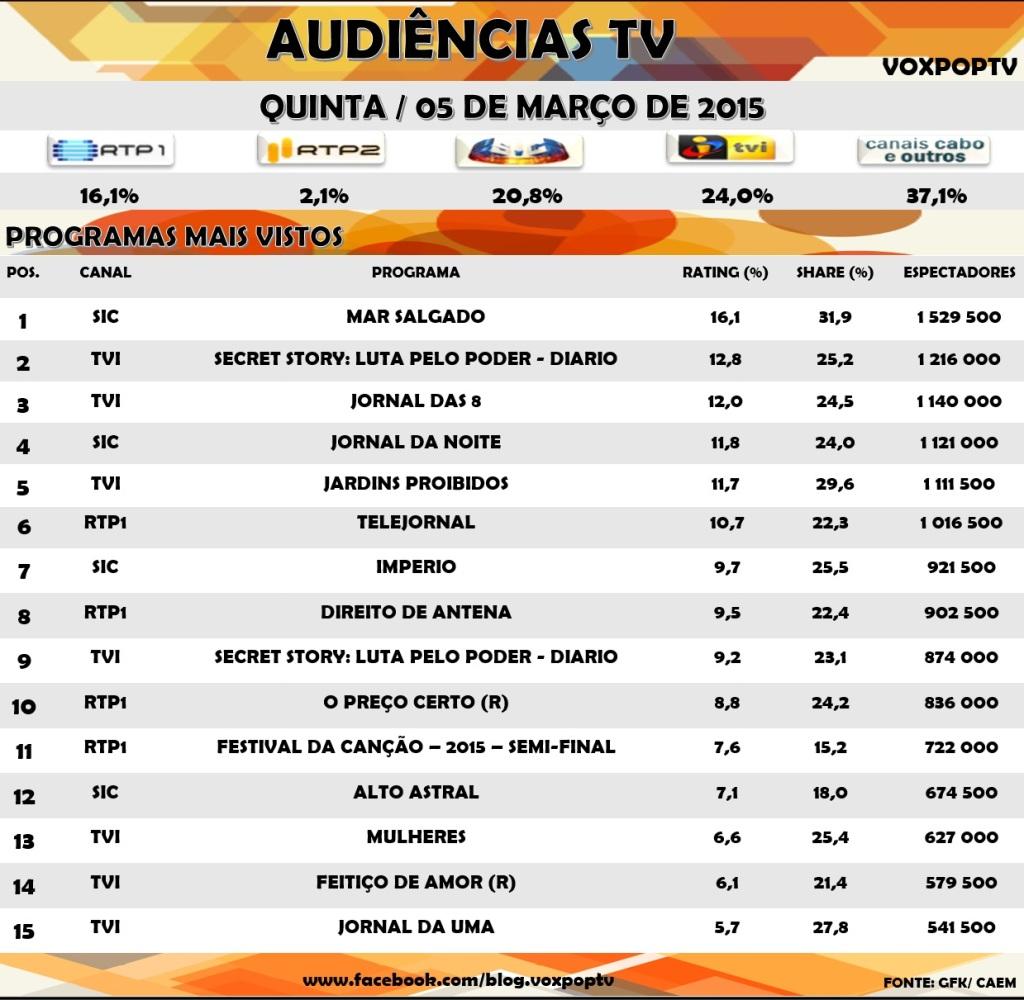 Audiências TV: Quinta 05 de Março de 2015