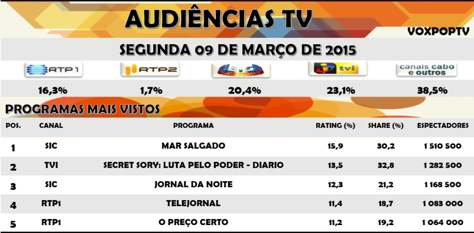 Audiências TV: Segunda 09 de Março de 2015
