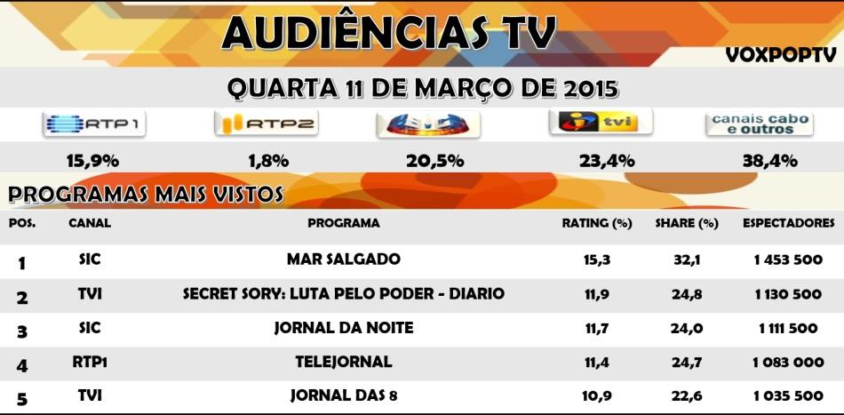Audiências TV: Quarta 11 de Março de 2015