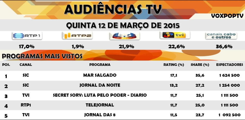 Audiências TV: Quinta 12 de Março de 2015